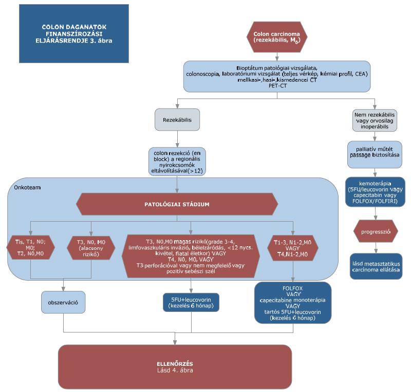 Működés korai reszekció prosztata gyulladás vizsgálata
